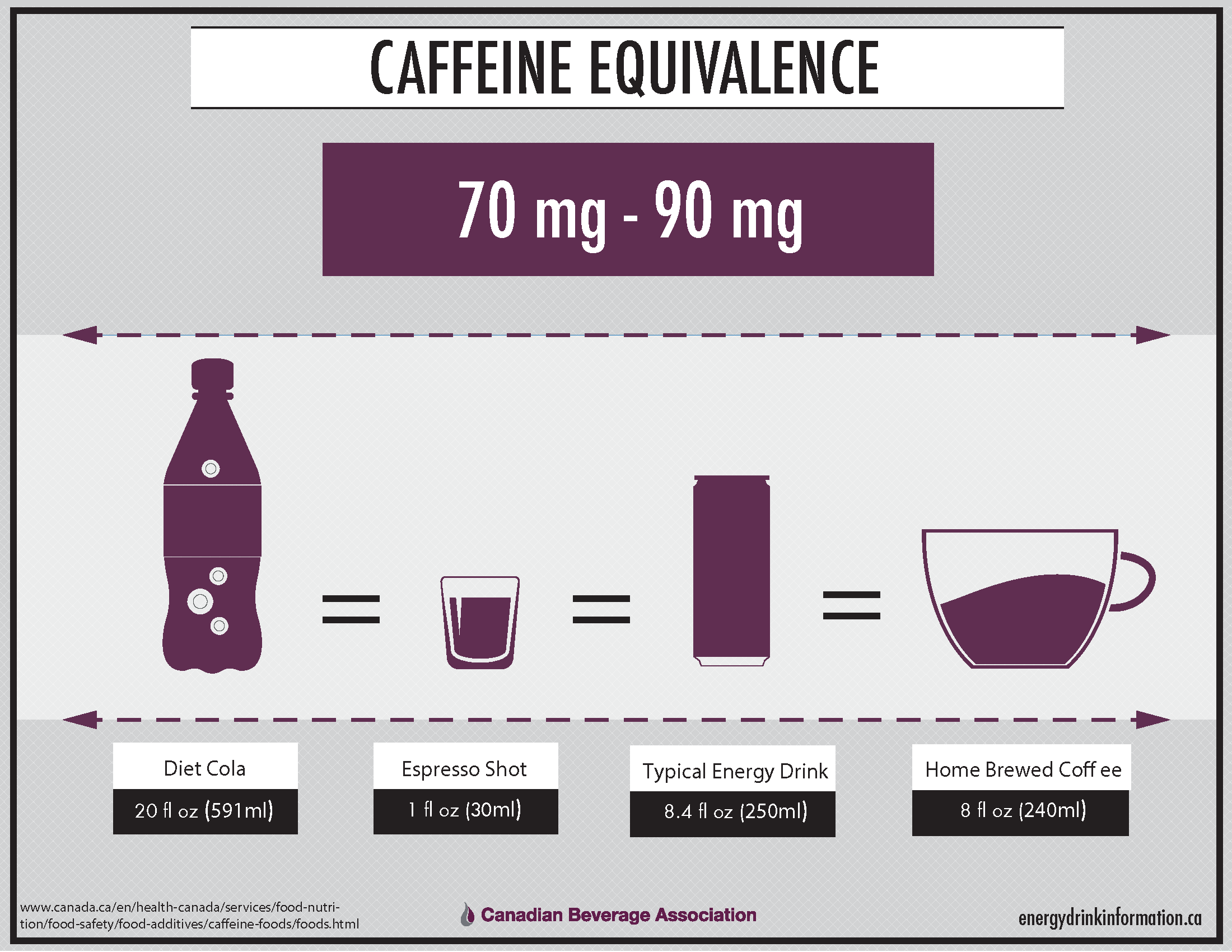 CBA_CaffeineEquivalence