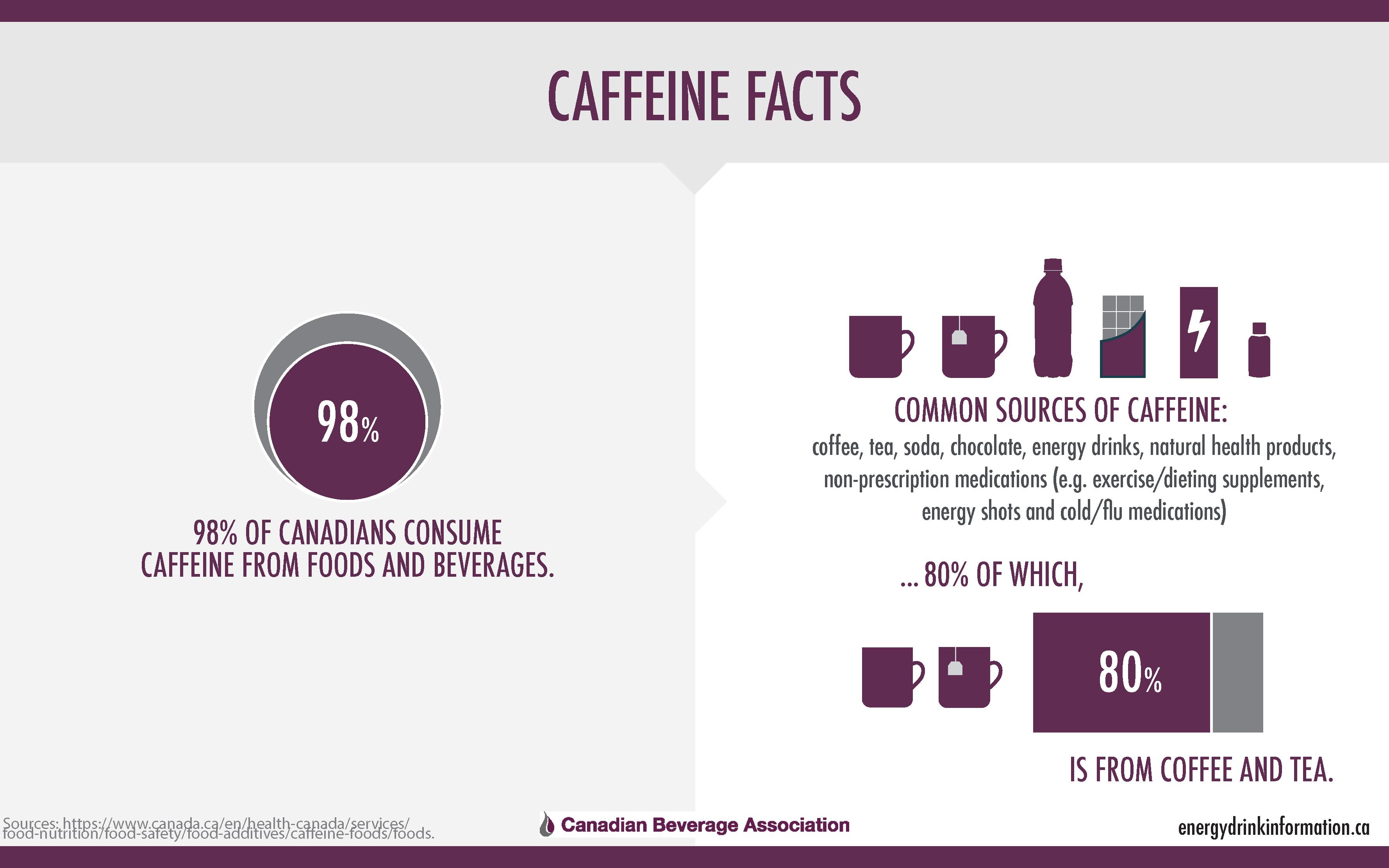CBA_CaffeineGraphic-3
